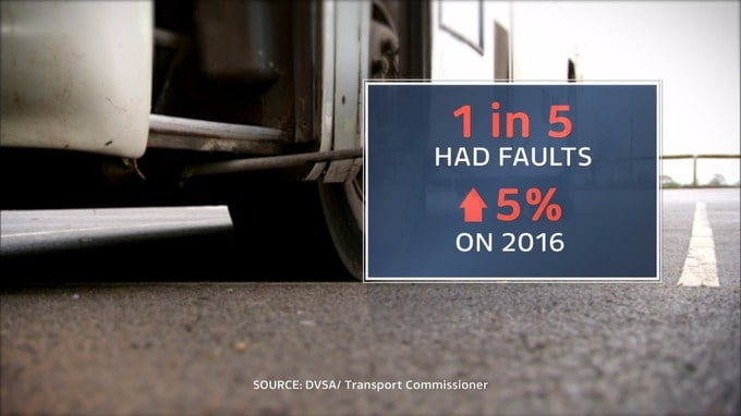 Serious Defects in 1 in 5 School Buses